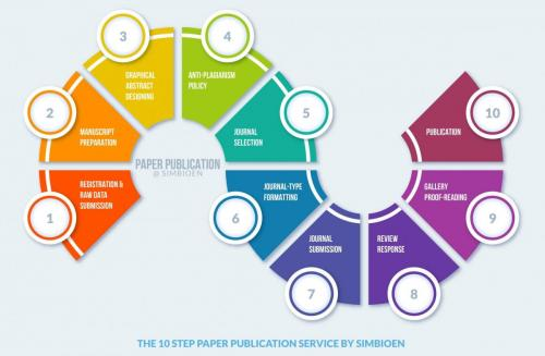10 steps of paper publication